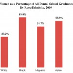 The Racial Gender Gap in U.S. Dental Schools