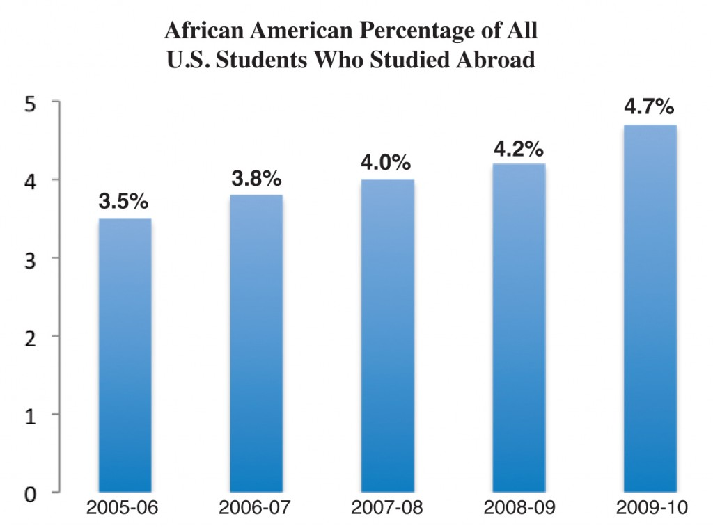African Americans Make Up Less Than 5 Percent of All U.S. Students Who Study Abroad