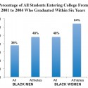 "Dispelling the Myth of the ""Dumb Black Jock"" in College Athletics"