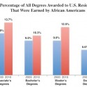 Major Progress in African American Degree Attainments