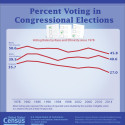 Low Rates of African American Voting in Congressional Elections